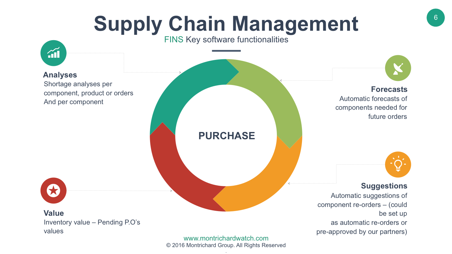 Suply_chain_management
