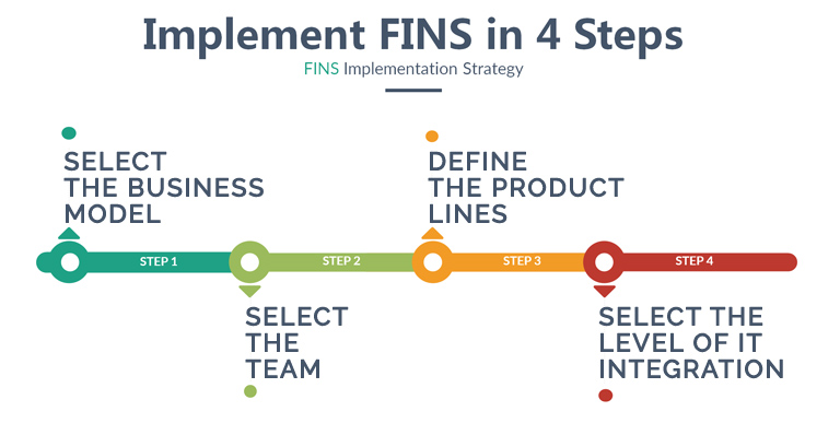 FINS Just-In-Time Manufacturing in 4 Easy Steps